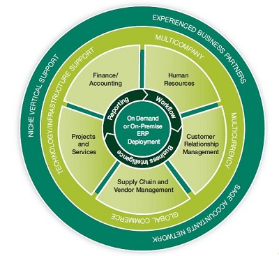 Sage 300 360 degree View of your Business